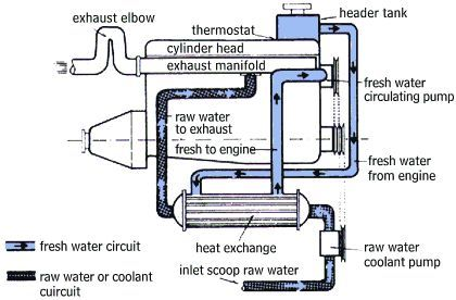 Hino Cooling System Diagram - BAYLINER OWNERS CLUB